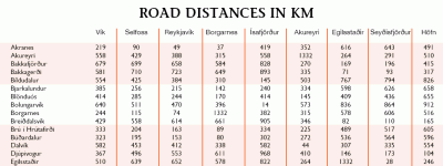 distances in iceland